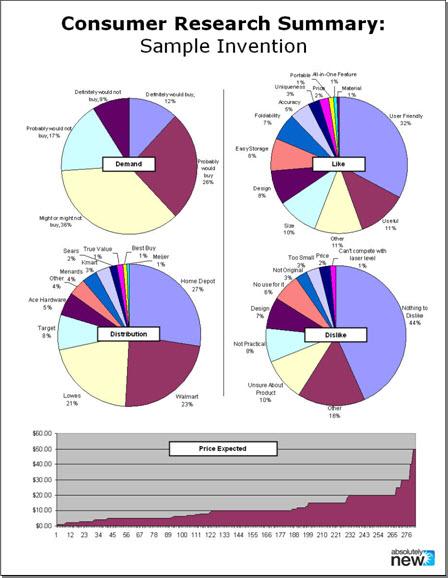 Consumer Survey - Sampe Results